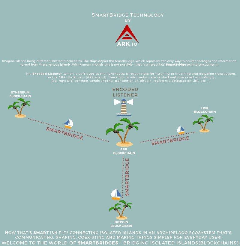 ark smartbridge explained