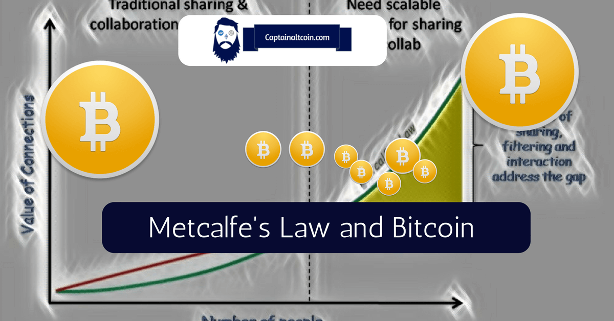 Metcalfe's Law and Bitcoin