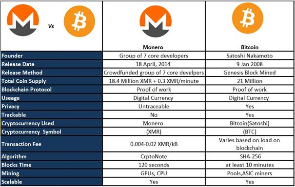 Monero vs. Bitcoin