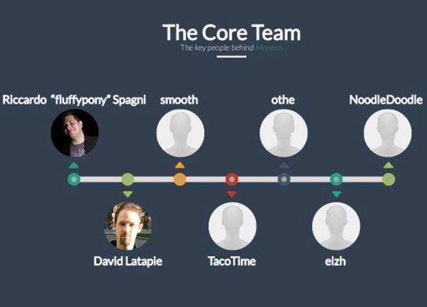 The Team behind Monero