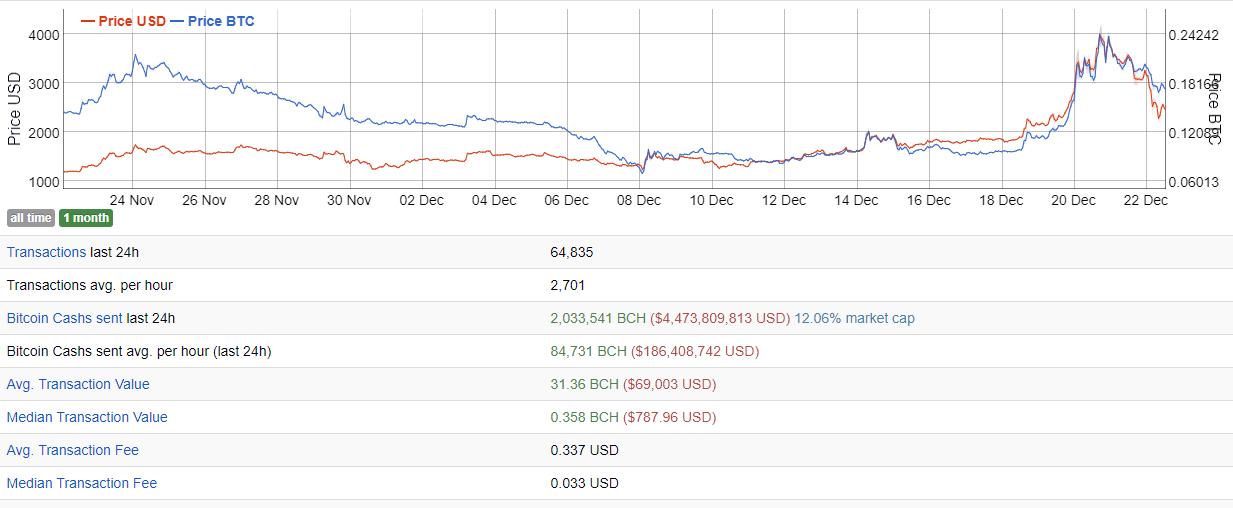 Bitcoin Cash (BCH) statistics