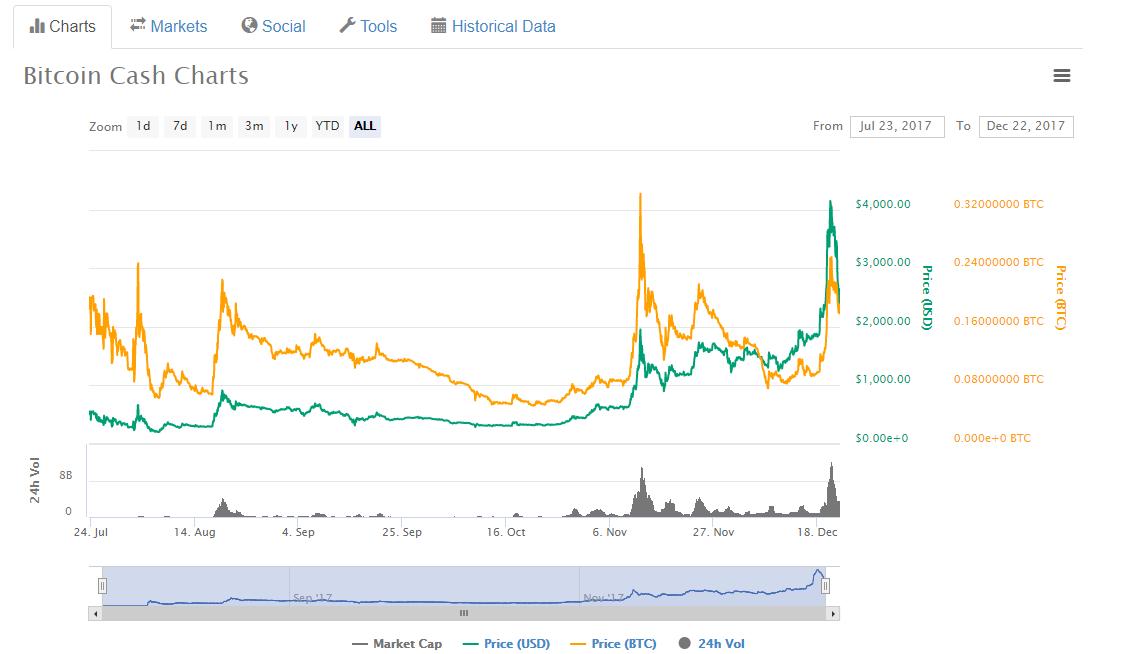 Bitcoin Cash (BCH) chart