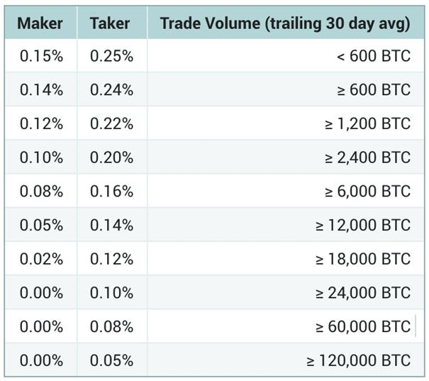 Taker And Maker In Cryptocurrency Ticker Mac – Auto Serviços