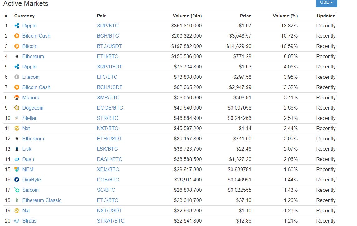 Poloniex trade volume and market listings