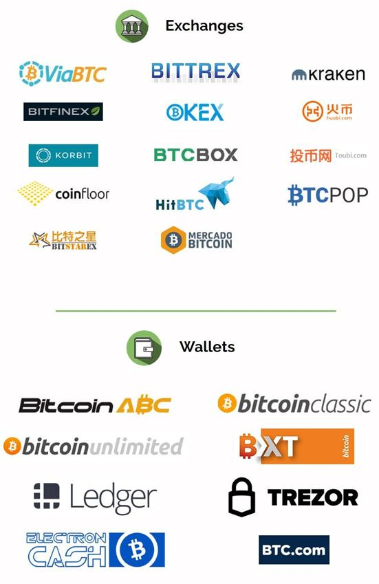 bch supported exchanges - wallets