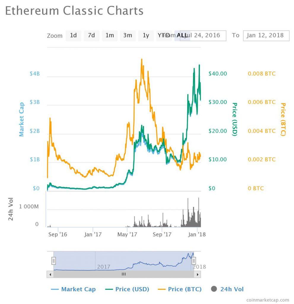 ethereum classic - etc chart