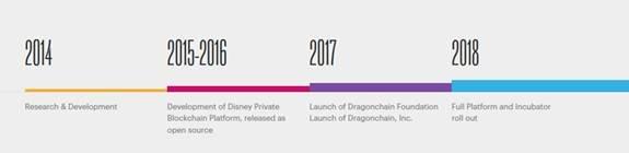 Dragonchain timeline