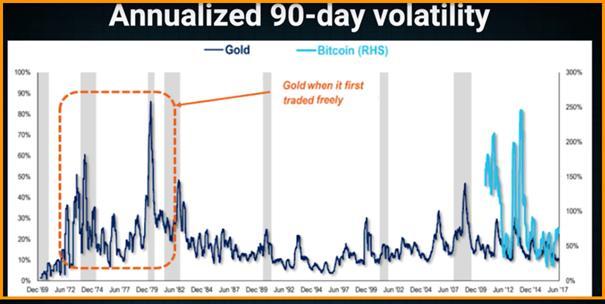 BTC vs Gold market
