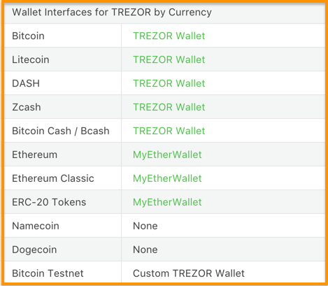 wallet interfaces supported by Trezor