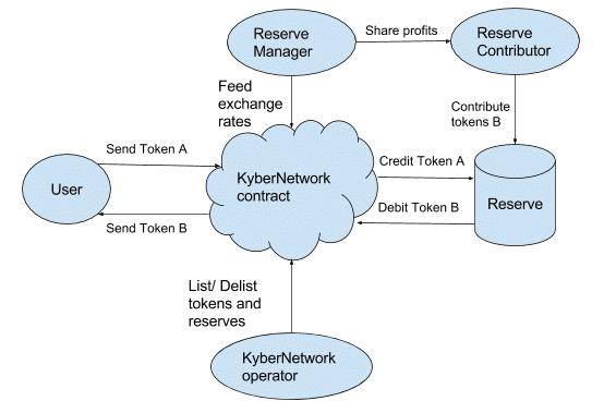 Kyber Network operator
