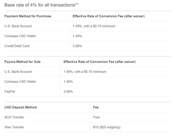Base rate transactions