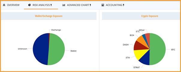 Advanced charting tool