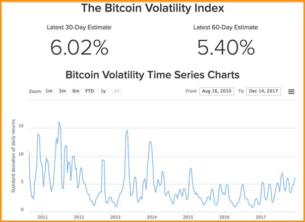 Volatility Index Of Bitcoin