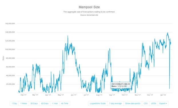 Bitcoin Mempool size variations