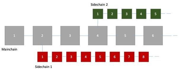 sidechain platform