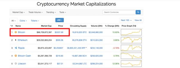 Cryptocurrency market rate