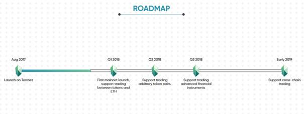 KyberNetwork Road Map