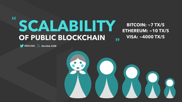 Scalability public blockchain