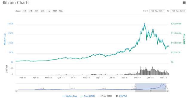 Bitcoin's market cap