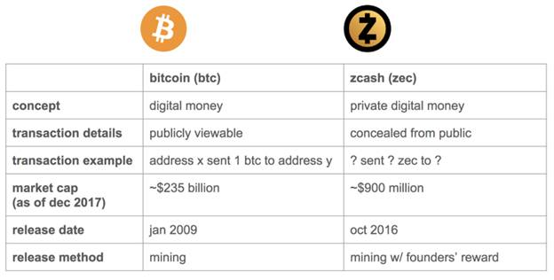 Bitcoin vs. Zcash