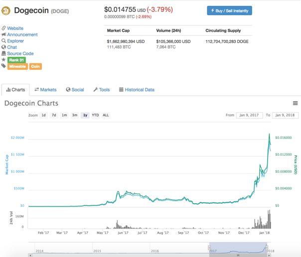 Dogecoin Charts