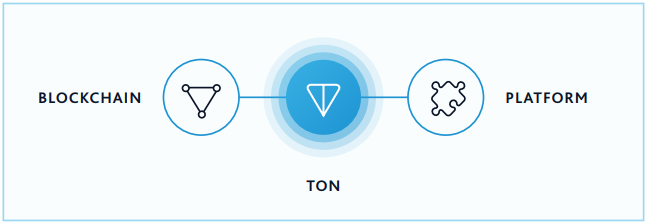 TON blockchain design