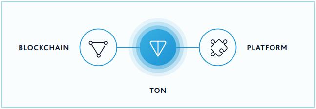 TON blockchain design