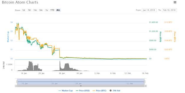 Bitcoin Atom Price
