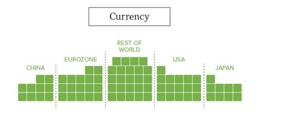 world's coins and banknotes