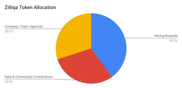 Zilliqa Token Allocation