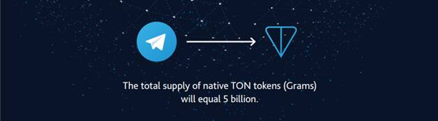 Distribution of Token