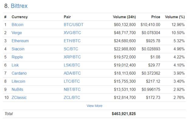 Bittrex trading volume