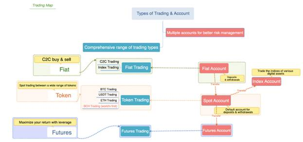 trading accounts OKEx