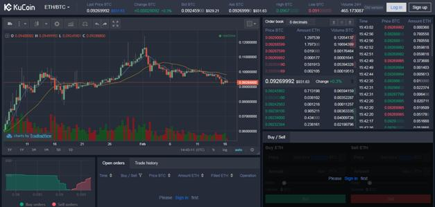 KuCoin User Interface