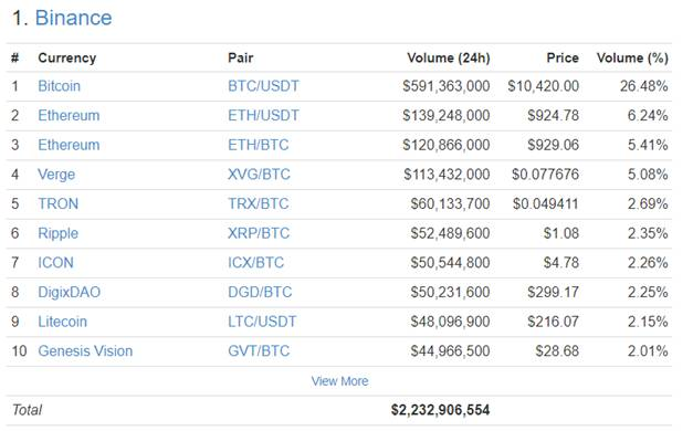 Binance trading volume