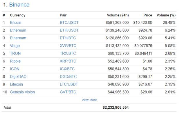 Binance trading volume