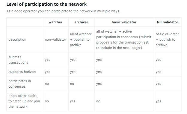 participation Stellar Network