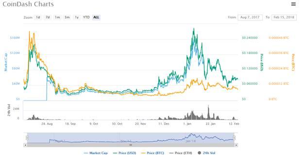 CoinDash Charts