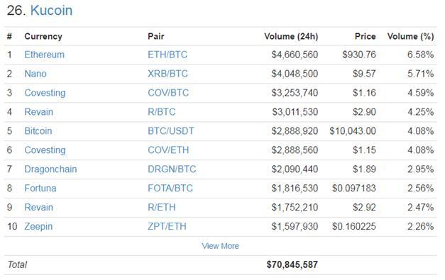 KuCoin Trading Volume