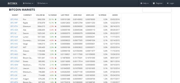 markets available on Bittrex