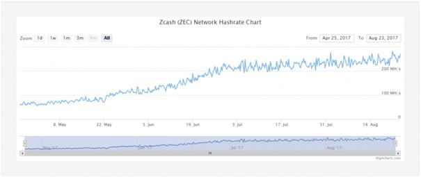 Zcash Network Hashrate Chart