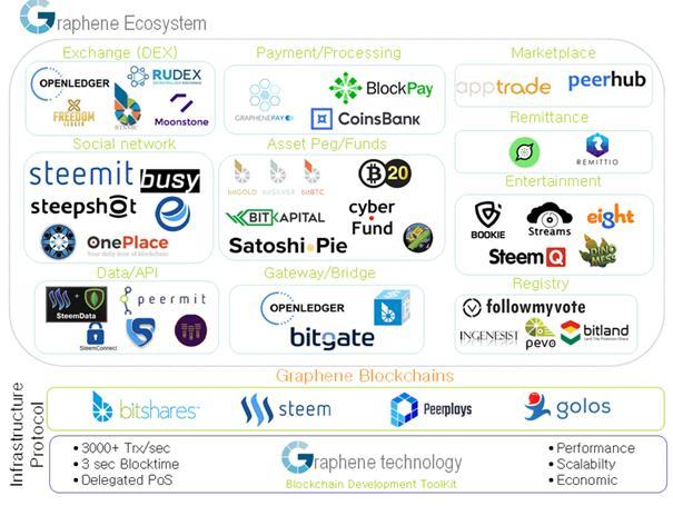 Graphene Ecosystem