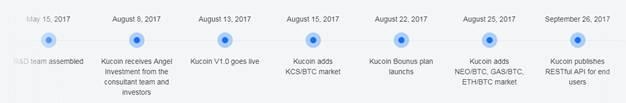 KuCoin Roadmap