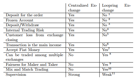 centralized exchange vs LoopRing exchange