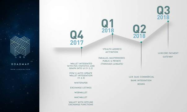 LUXCoin Roadmap