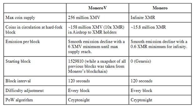 Monero vs MoneroV