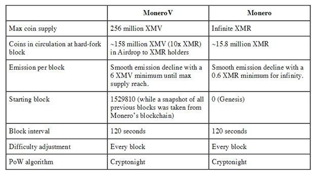 Monero vs MoneroV