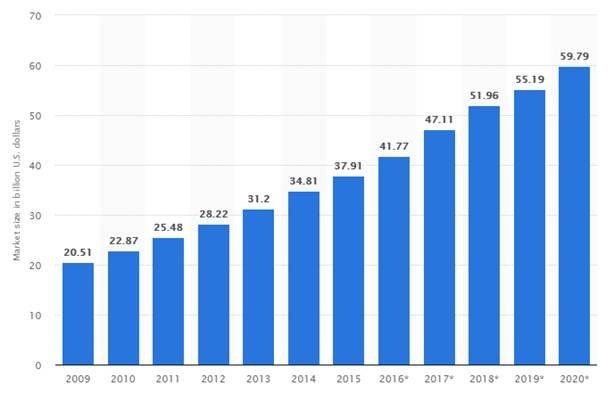 market volume of online gaming