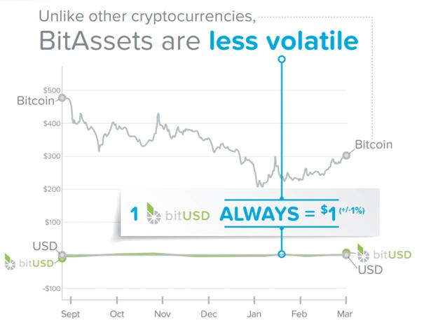 BitAssets volatility