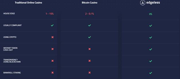 Edgeless Casino Solution